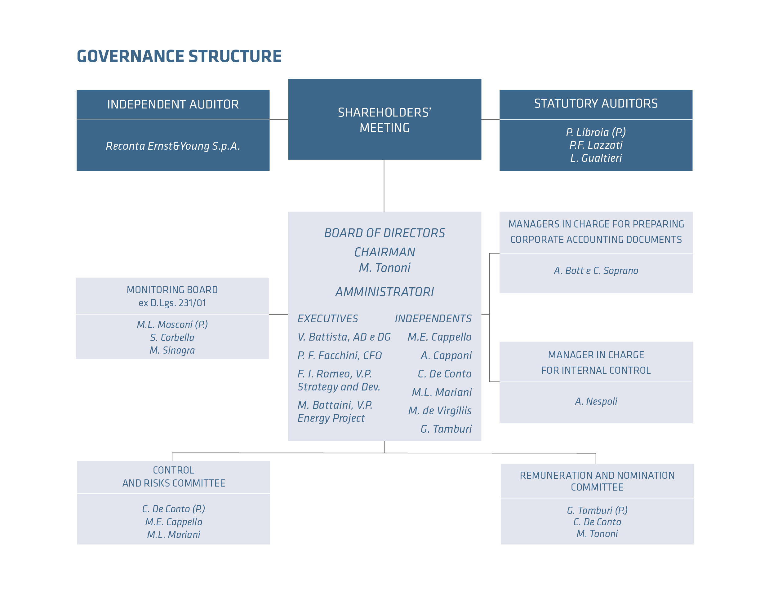 the corporate governance The board of directors at cerner has the responsibility to oversee management  for the benefit of its owners, the shareholders corporate governance is one of.